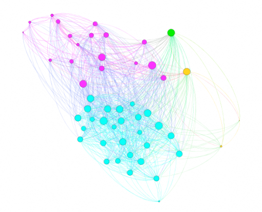 Graph of the most influential people in INPEX network