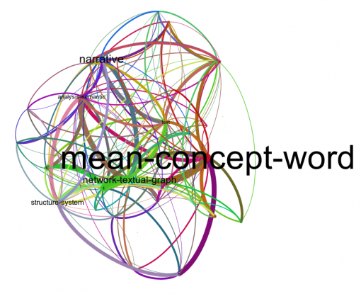 Community-only view text graph