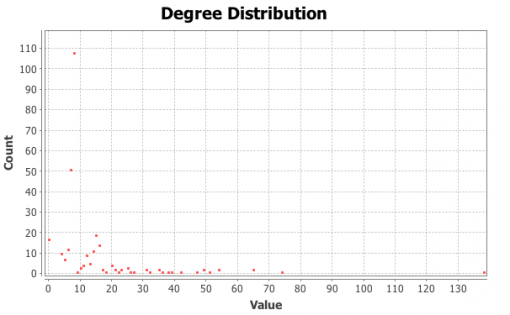 Node degree distribution