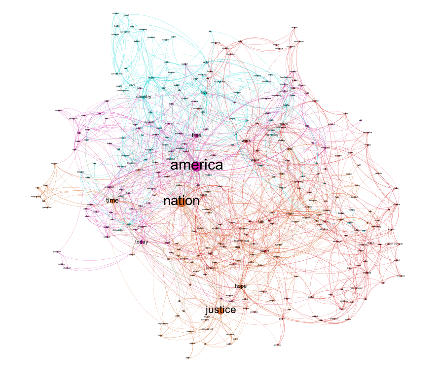 Figure 10: Most prominent communities in both texts.