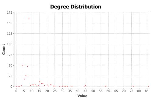 Figure 5: Degree distribution chart