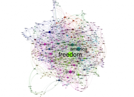 Figure 6: George W Bush second inauguration speech text network graph