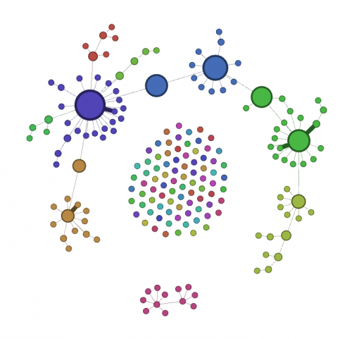 Tumblr network visualization, forced atlas layout, communities