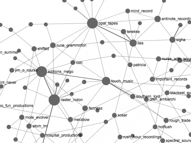graph-electronic-music-labels-network