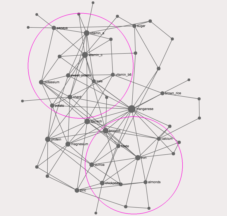 Network visualization and analysis with gephi nodus labs page 3 node communities in the food graph pooptronica Image collections