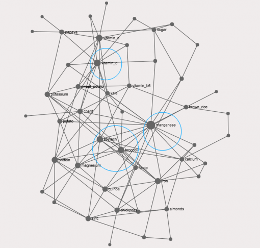 Nodes with the highest degree in the graph