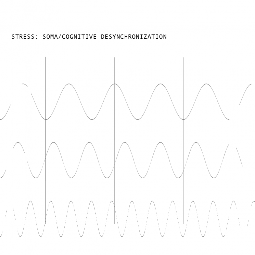 3-wave-sync-stress-oscillators
