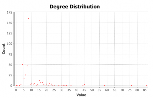 Figure 5: Degree distribution chart