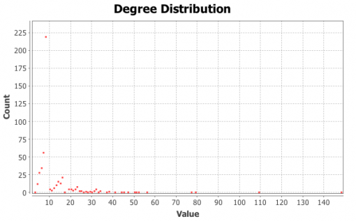 Figure 8: Node degree distribution, text graph for G.W. Bush inauguration speech