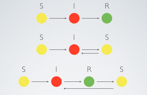 Figure 2: Epidemic models