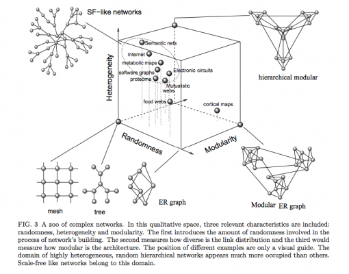 Various types of Networks