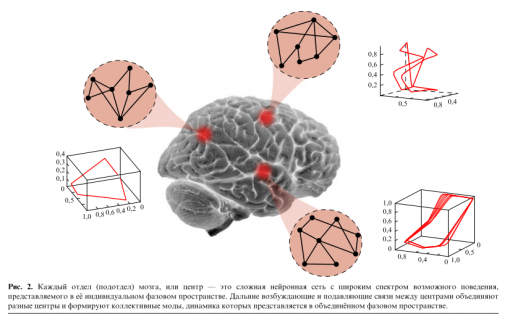 Strange attractors within the brain produce local areas of metastability through synchronization