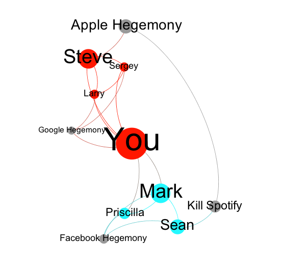 social cognitive network