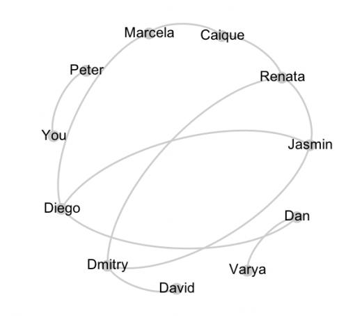 regular randomized graph