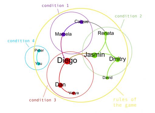 Social Constellation network graph
