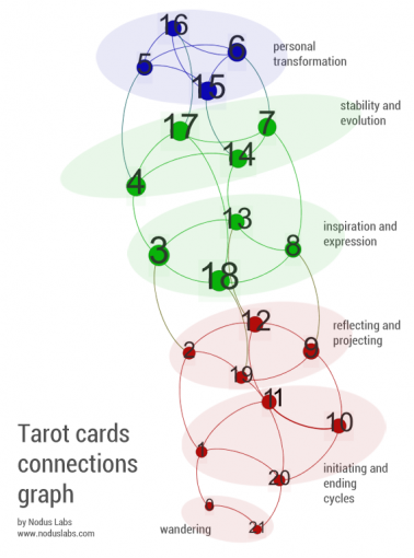 Connections between Tarot cards