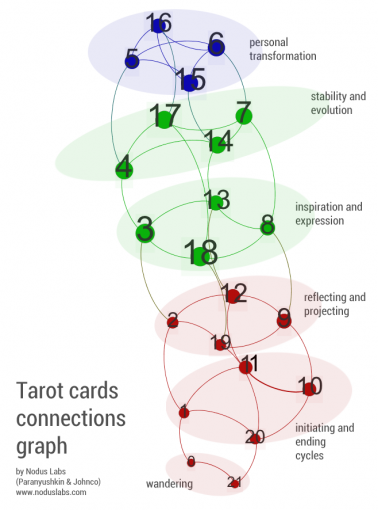 The Divination Network of Tarot | Nodus Labs