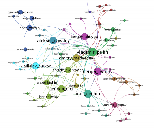 most-influential-russian-politicians-network-graph