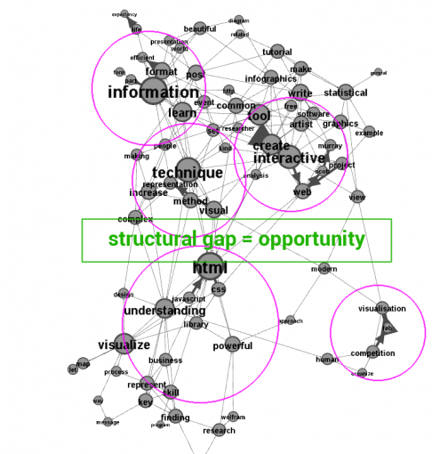 Learning to Read and Interpret Network Graph Data Visualizations