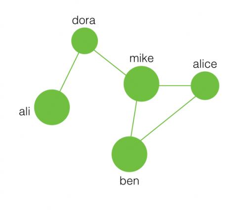 social-network-nodes-edges-proximity