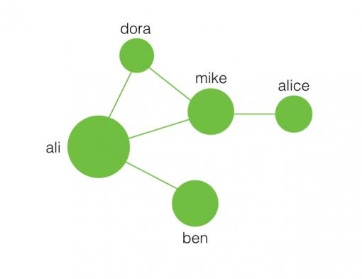 social-network-nodes-edges-relations