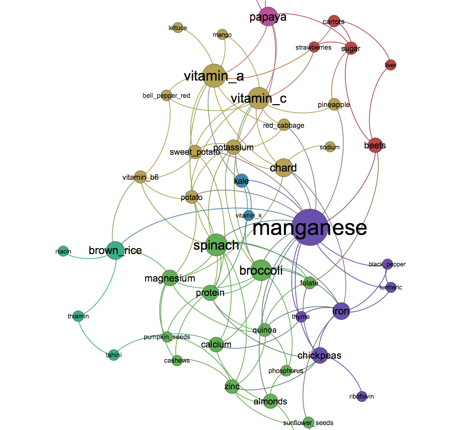 Network Visualization and Analysis with Gephi | Nodus Labs - Page 3