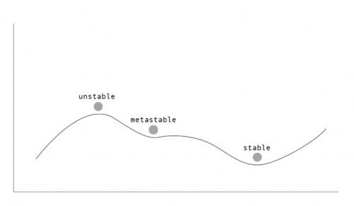 metastability-dynamics