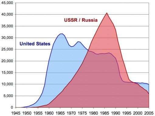 nuclear-warheads-dynamics