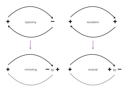 Short-circuiting schismogenesis feedback loop dynamics through mimicking or reversal