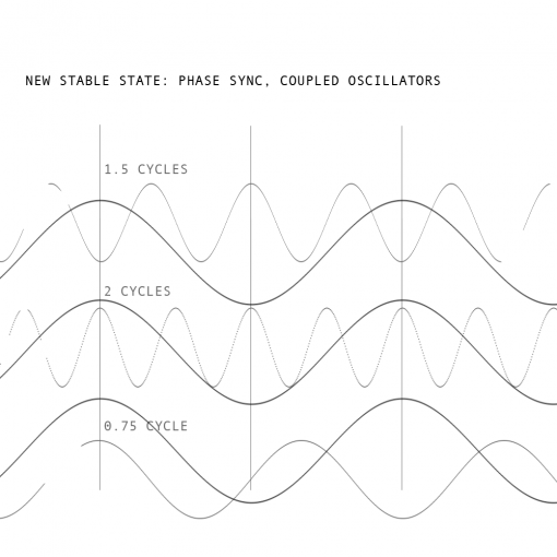 phase-sync-coupled-oscillators-stablility