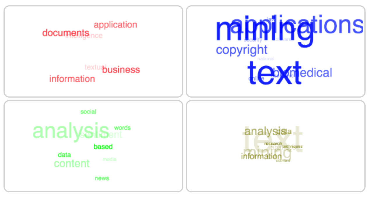 Tutorial: Text Mining Using LDA and Network Analysis | Nodus Labs