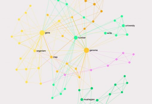 topic mining using text network visualization