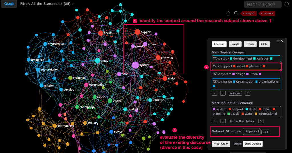 Literature review made using InfraNodus text visualization tool